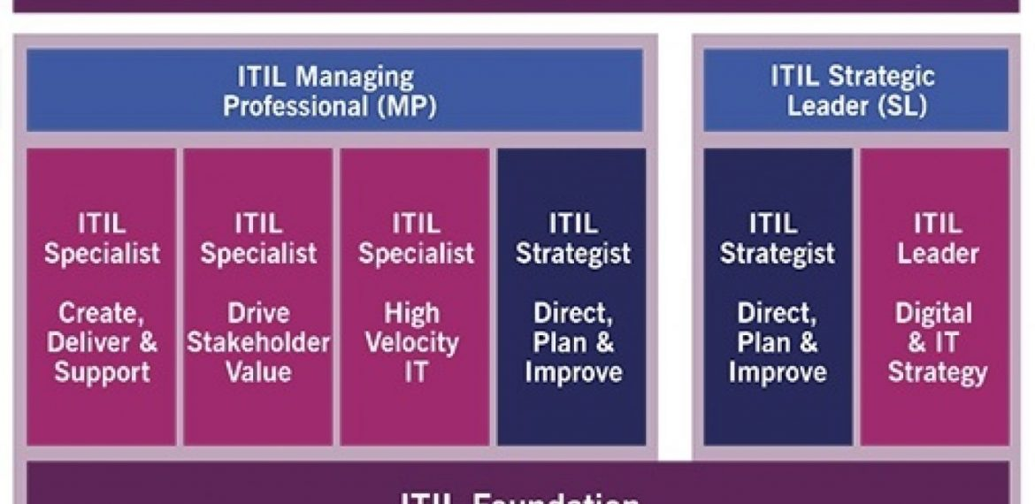 Top 5 Jobs You Can Get After Acquiring ITIL Certifications (Salary, Skills)